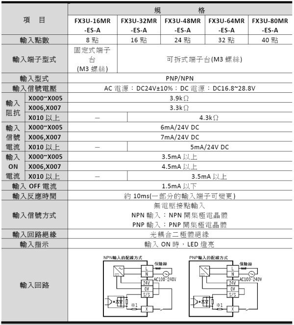 第三代微型可编程控制器  内置高达64K大容量的RAM存储器  内置业界最高水平的高速处理0.065S/基本指令  控制规模:16~384(包括CC-LINK I/O)点  内置独立3轴100kHz定位功能(晶体管输出型)  基本单元左侧均可以连接功能强大简便易用的适配器 FX3U系列PLC是第三代微型可编程控制器。具有速度,容量,性能,功能的新型,高性能机器。业内最高水平的高速处理,内置定位功能得到大幅提升。规格、特点如下: 1、基本单元分16/32/48/64/80/128点,分为晶体管