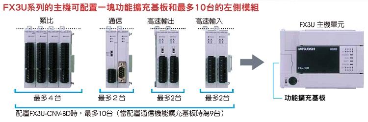 > 产品介绍 > mitsubishi三菱电机 > fx系列 > fx3u系列